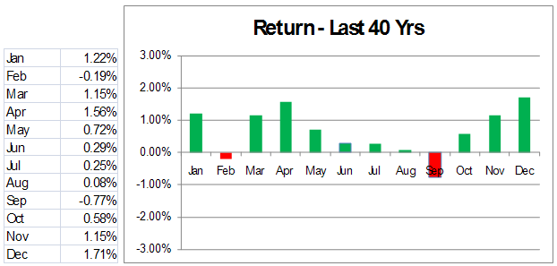 stock returns by month interesting historical trends